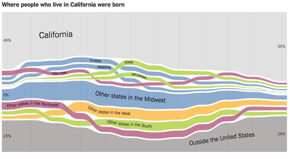 CA_where_were_you_born