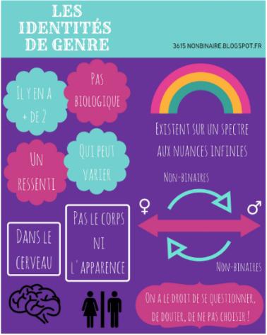 identites_de_genre