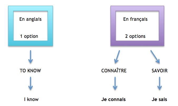 jesais_jeconnais